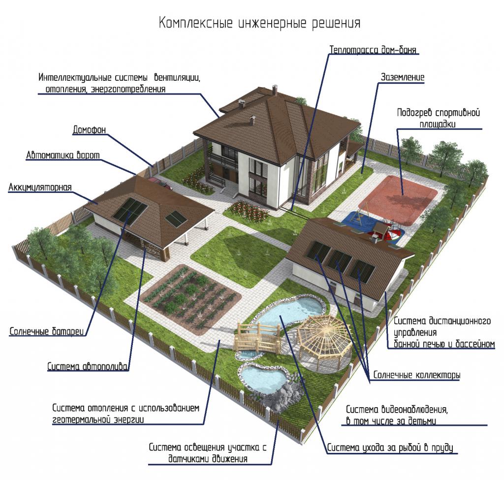 Проекты одноэтажных и двухэтажных коттеджей с террасой